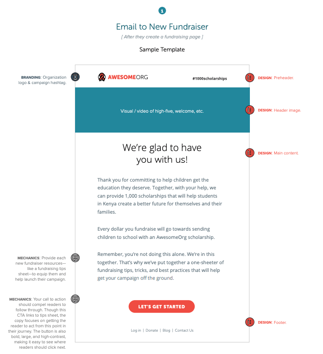 How to Write The Perfect Fundraising Email [TEMPLATES] | Classy