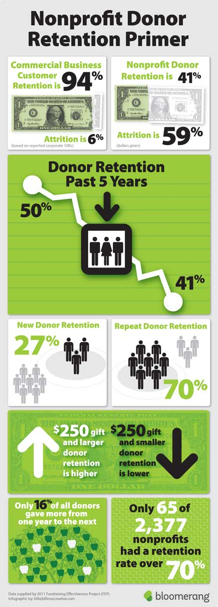 nonprofit donor retention infographic from Bloomerang