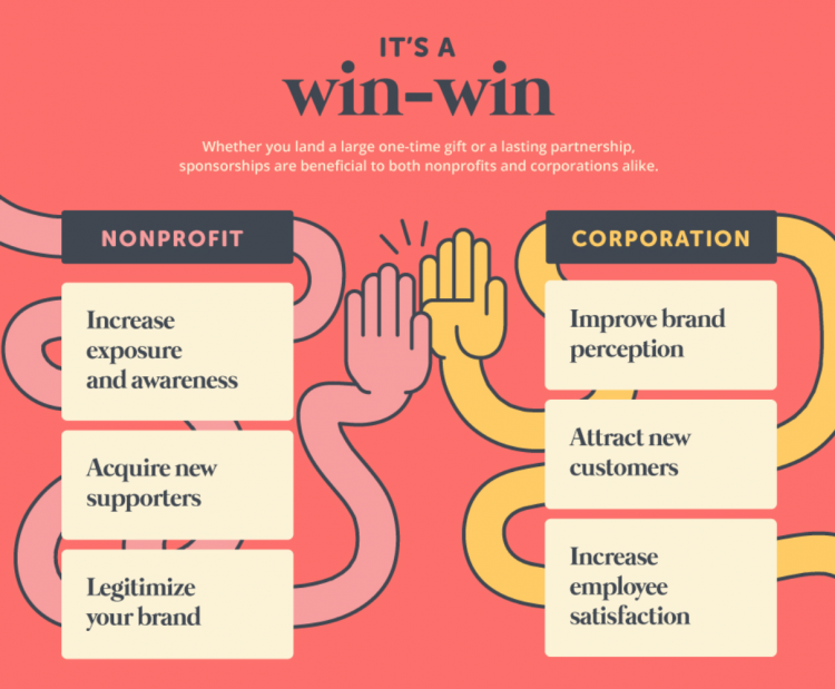 what is corporate sponsorship infographic