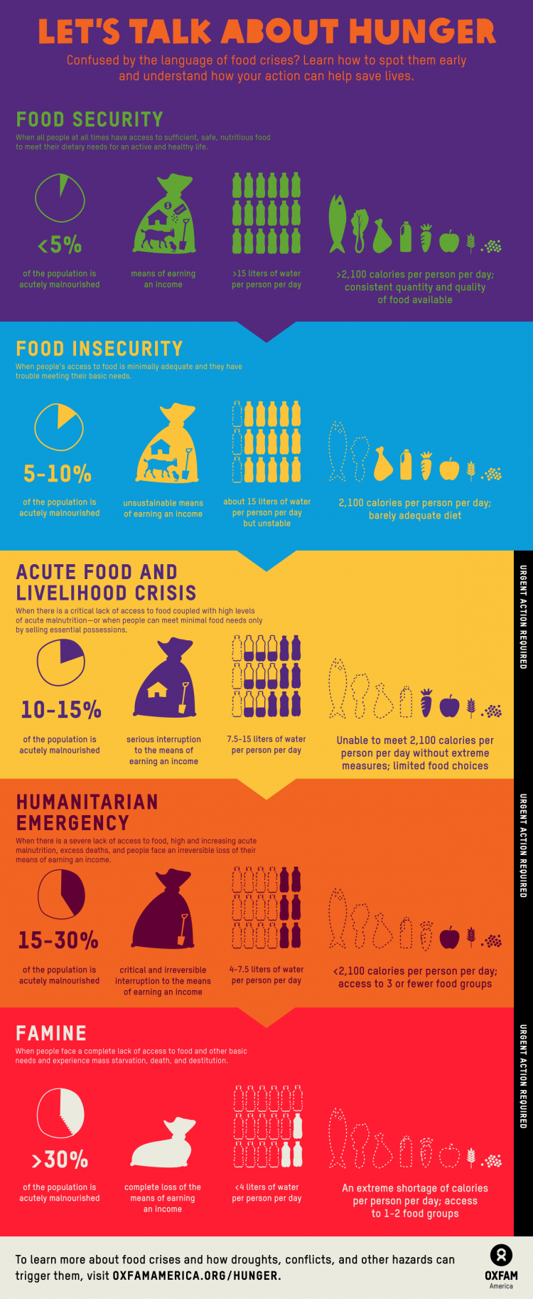 Oxfam America Infographic: Let's talk about hunger