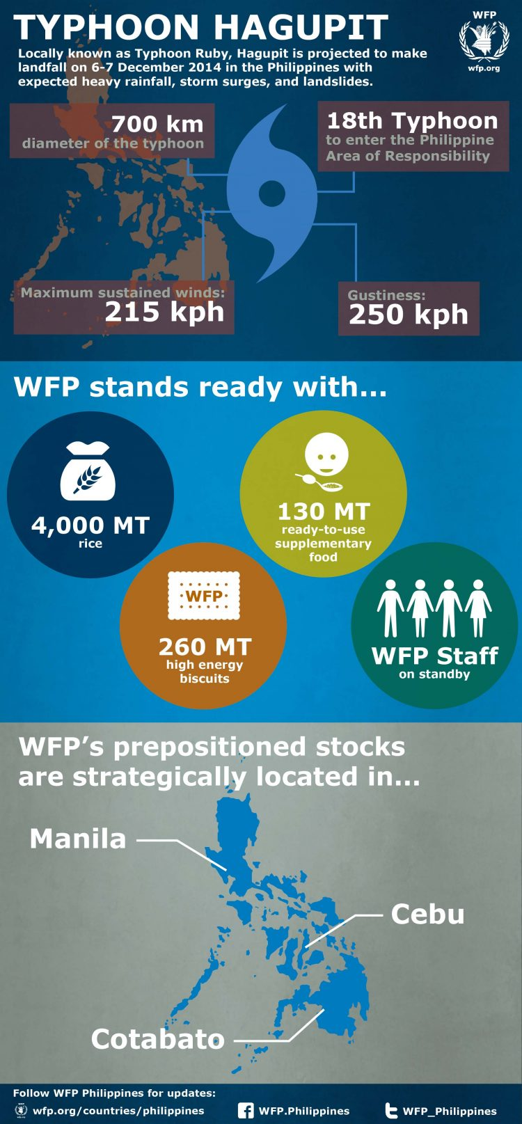 World Food Program Infographic: Typhoon Hagupit in the Philippines