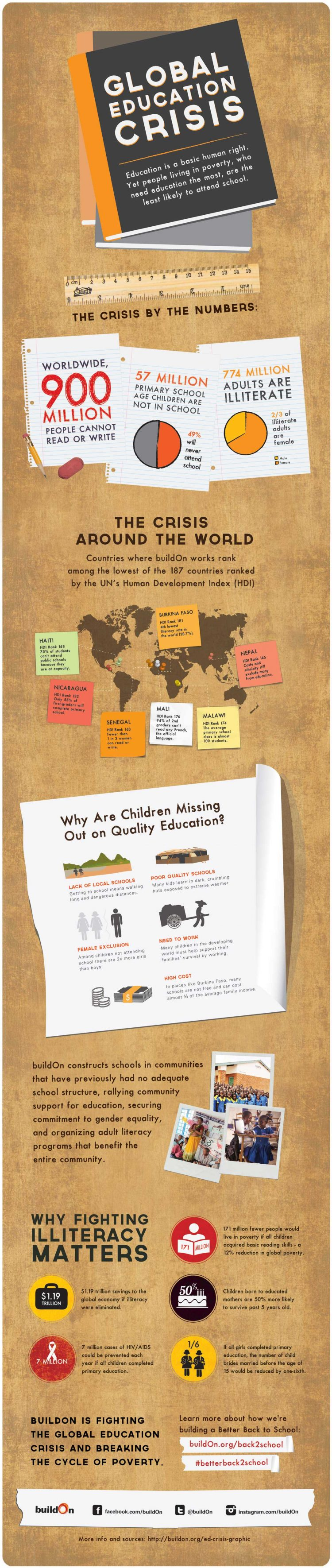 Buildon Infographic: The global education crisis
