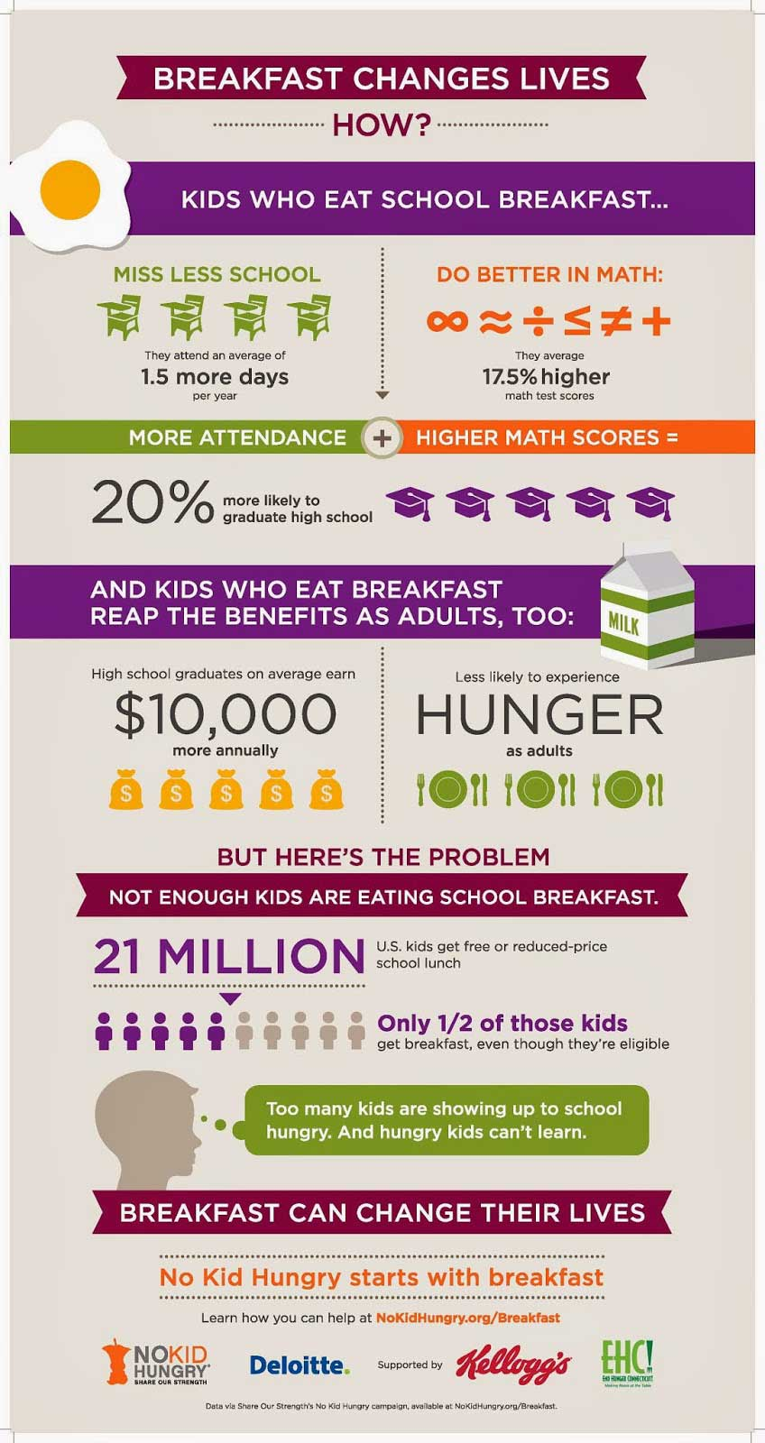 No Kid Hungry Infographic Breakfast Changes Lives