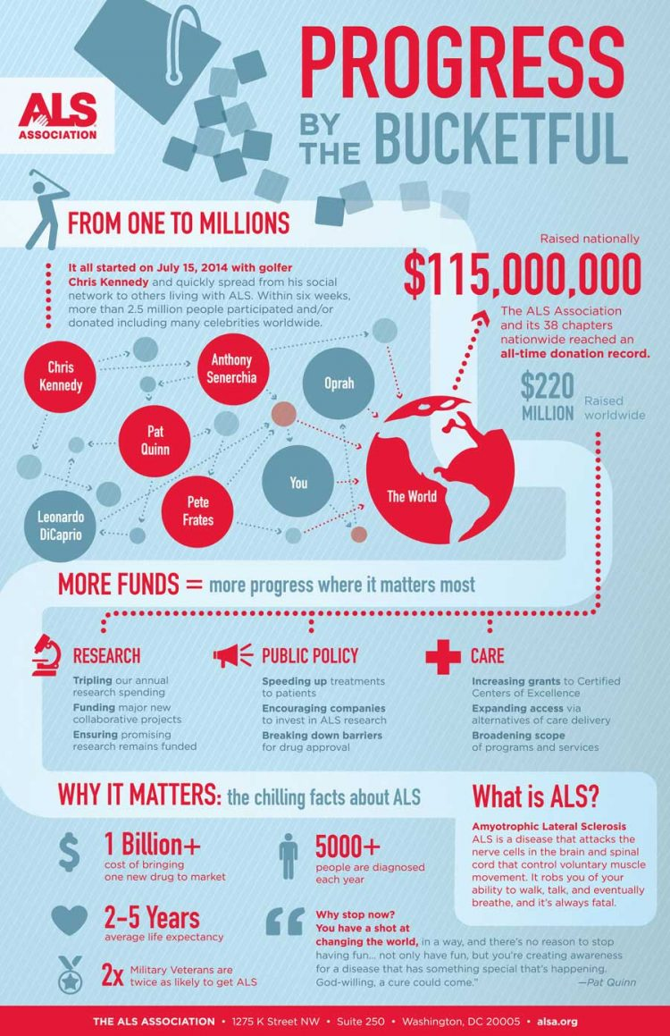ALS Association Infographic: Progress by the bucketful
