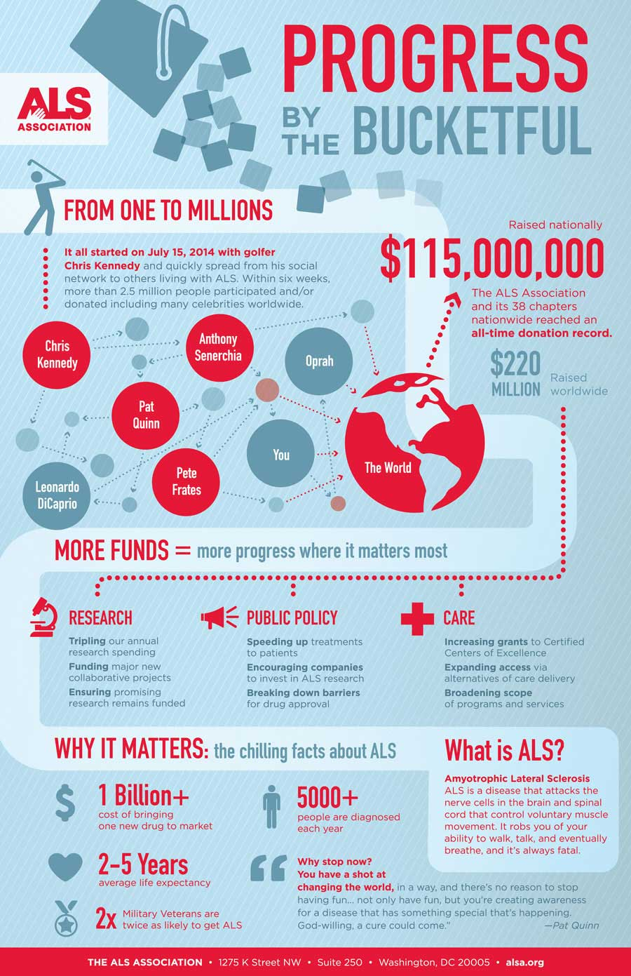 10 Nonprofit Infographics That Inspire And Inform Classy