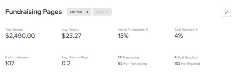 Classy Reporting Fundrais