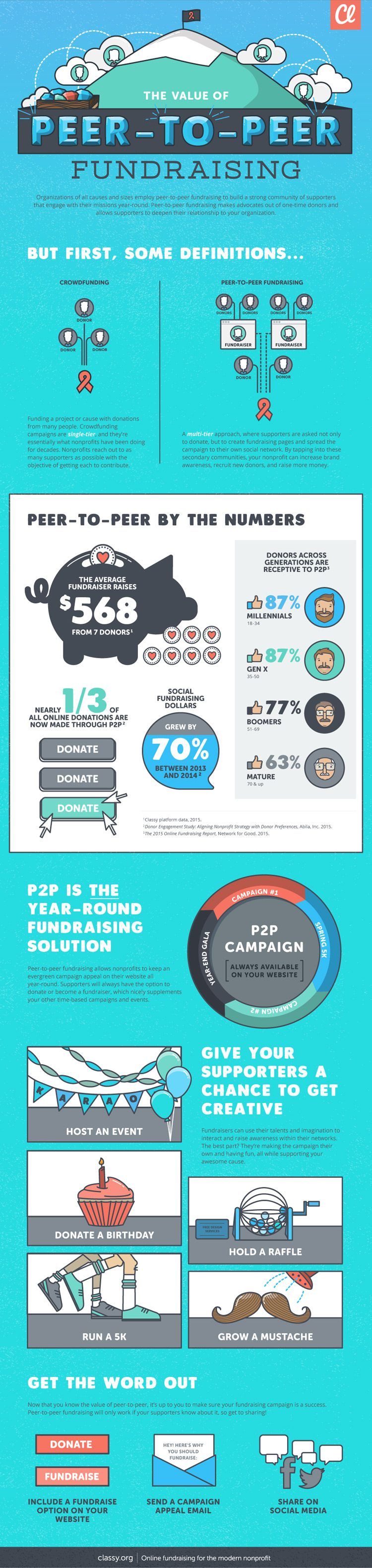 peer to peer fundraising infographic