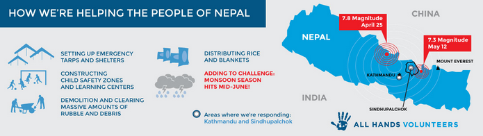 All Hands Nepal fundraising map