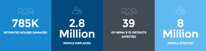 All Hands Stats nepal fundraising