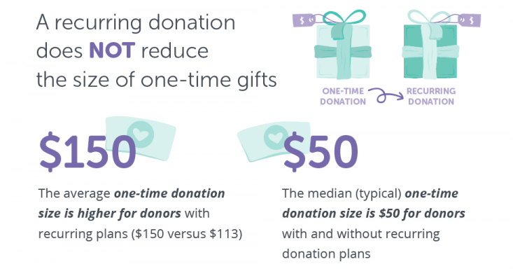 recurring donation impact