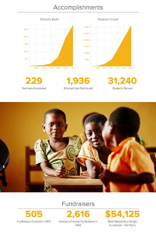 PoP Nonprofit Annual Report