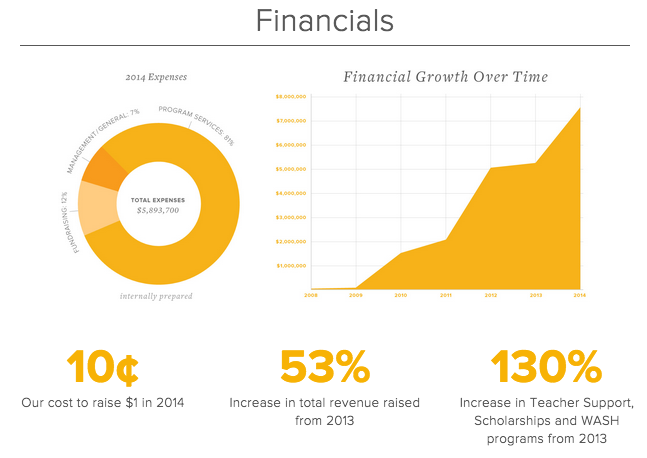 Pencils of Promise nonprofit annual report financials