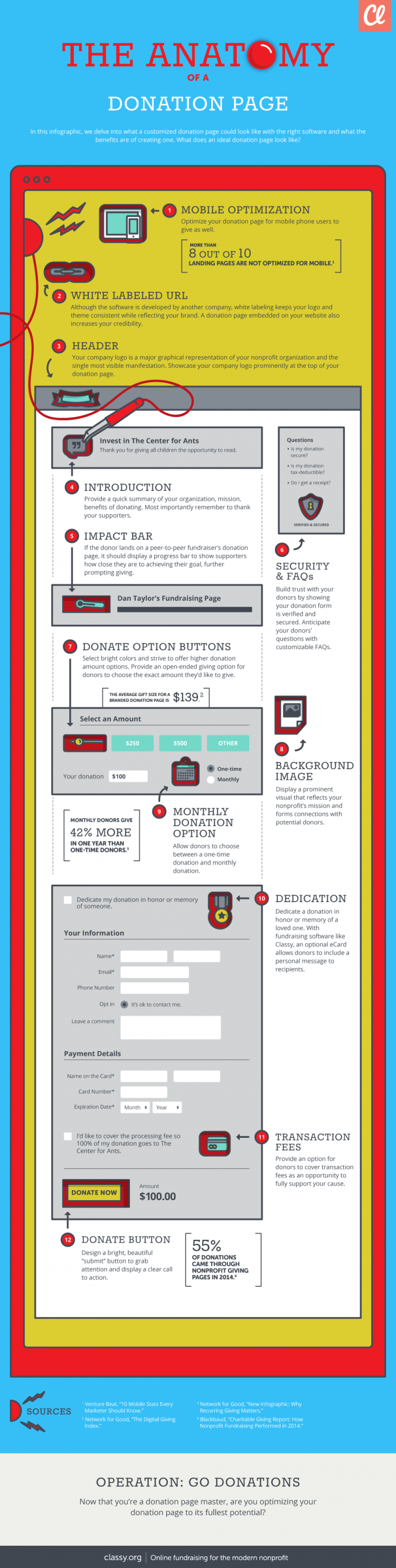 Anatomy of a Donation Page Infographic