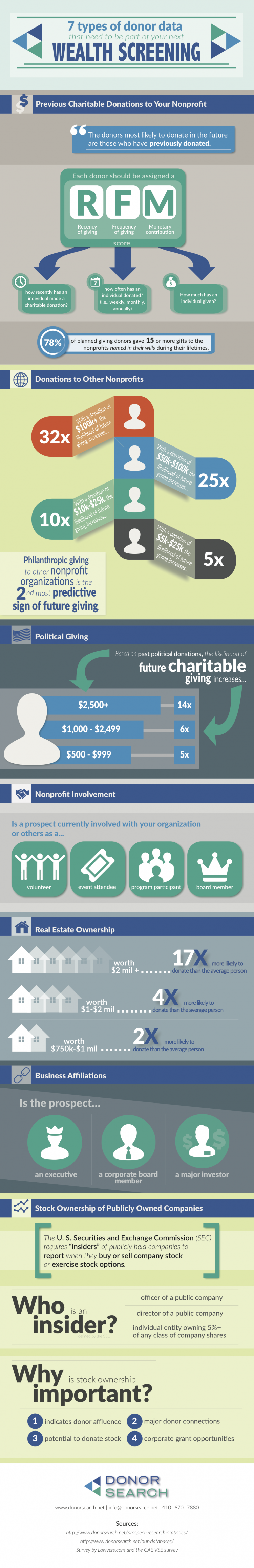 Donor data Infographic
