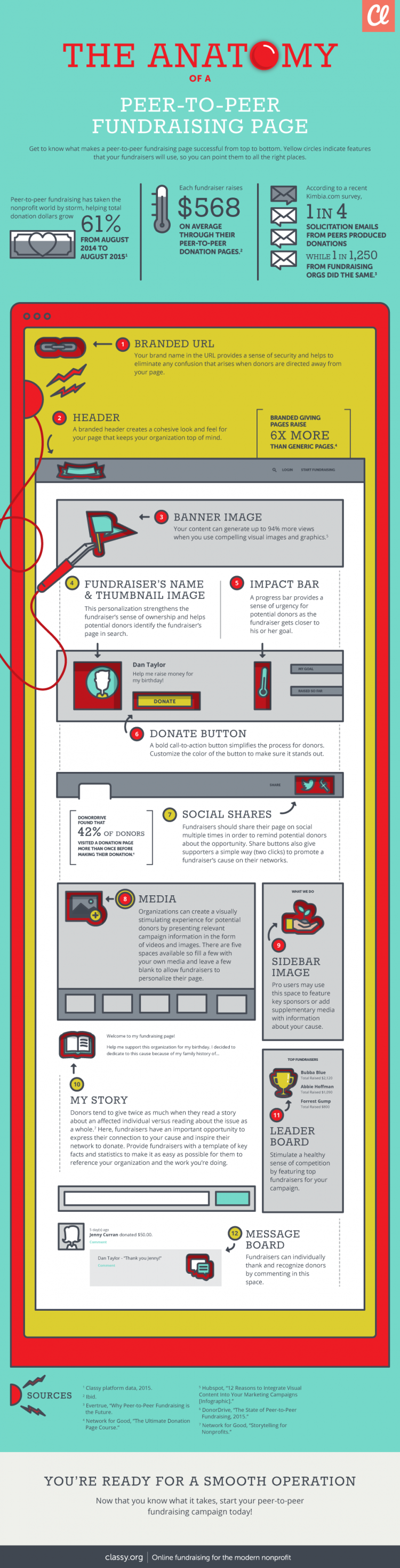 Anatomy of Peer-to-Peer Fundraising Infographic