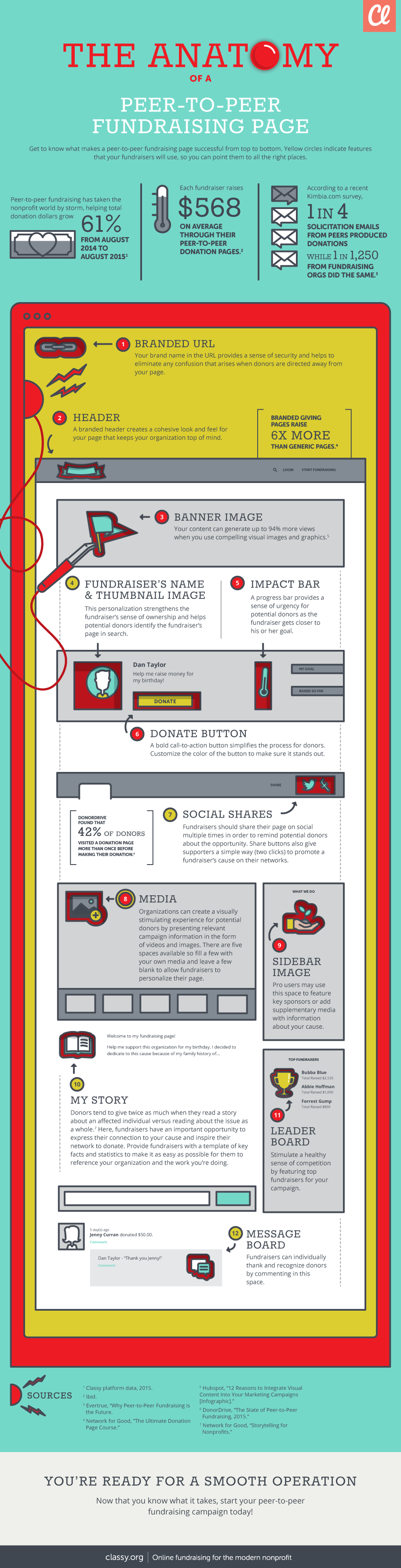 infographic-anatomy-p2p-classy - Best practices, tips and ...