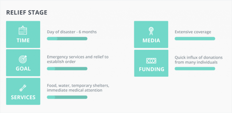stages of disaster relief