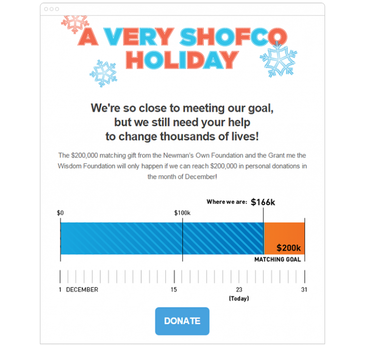 A Very SHOFCO Holiday. We're so close to meeting our goal, but we still need your help to change thousands of lives! A $200,000 matching event gift from the Newman's Own Foundation and the Grant me the Wisdom Foundation will only happen if we can reach our $200,000 in personal donations in the month of December!