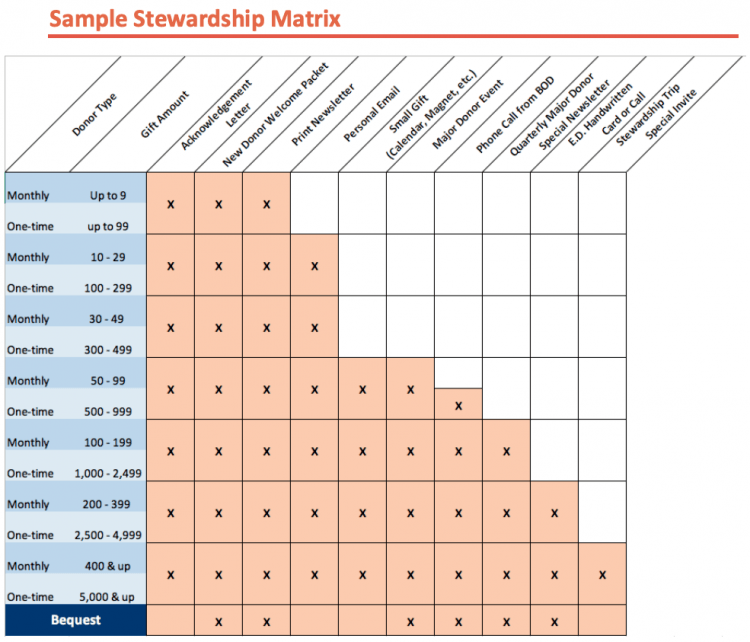 A sample stewardship matrix.