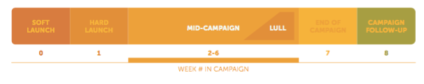 Mid-campaign Communication Strategy