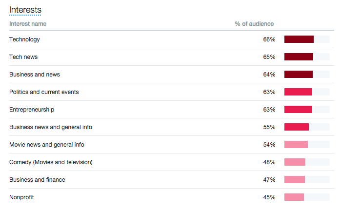 Twitter Analytics Interests