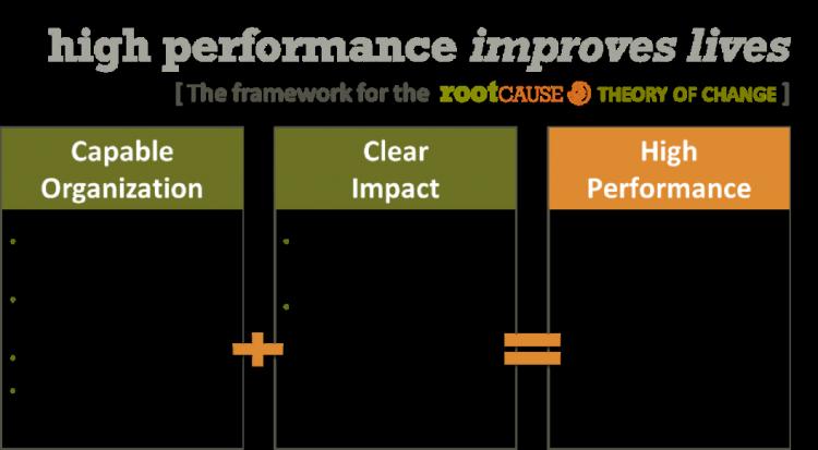 High Performance Framework