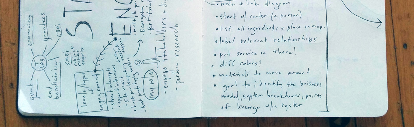 Image of notebook used for nonprofit R+D brainstorm session.
