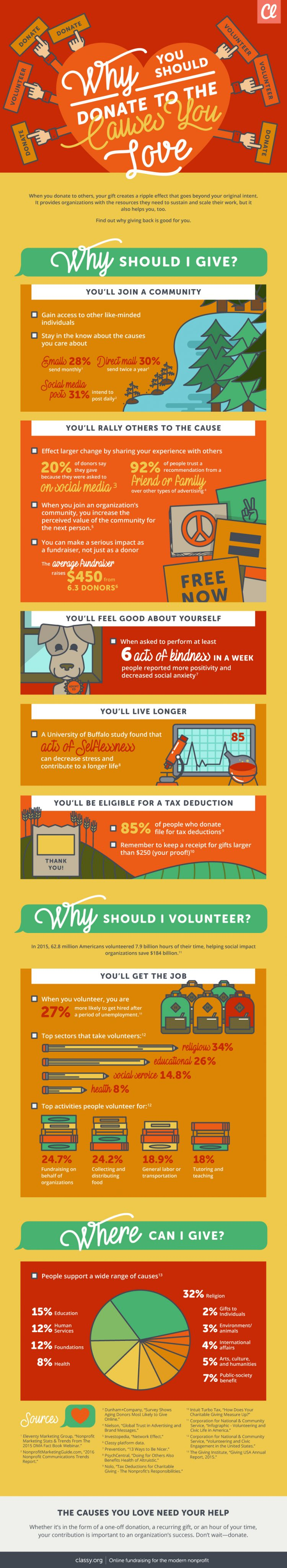 Infographic on why you should donate to the cause you love.