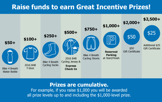 Breathe California's incentives for event participants