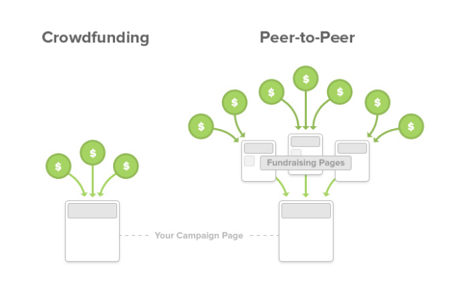 peer to peer fundraising