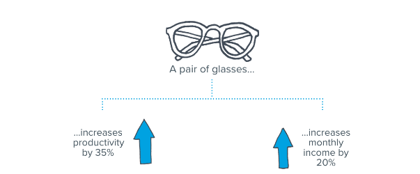 Warby Parker infographic