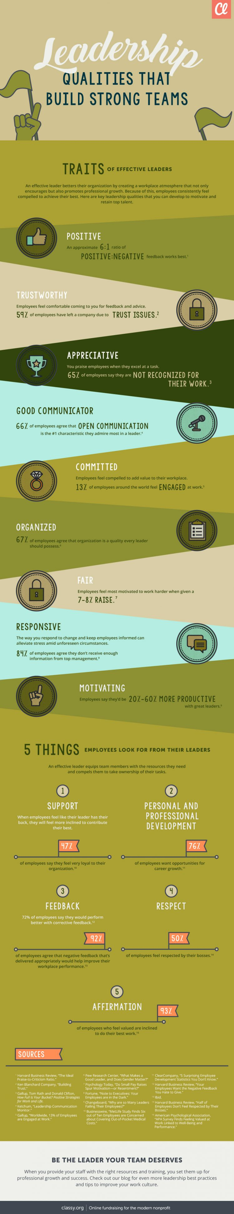 Infographic: Leadership Qualities That Build Strong Teams