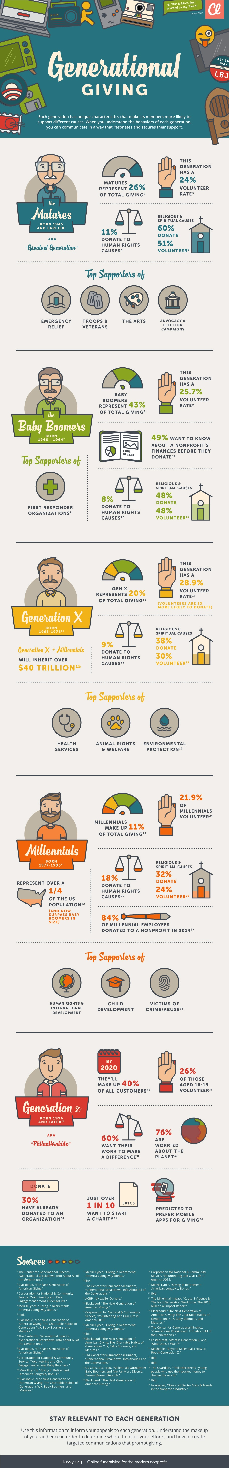Generational Giving infographic