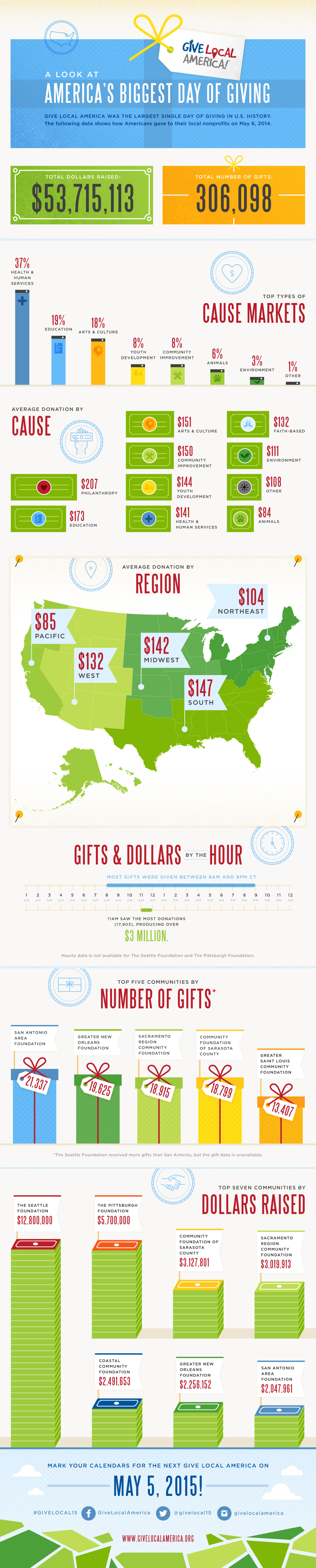 America's Biggest Day of Giving Infographic