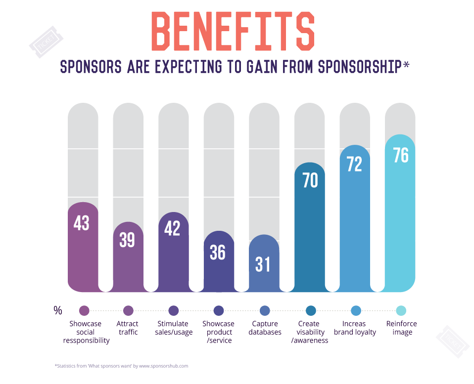 Benefits Sponsors are Expected to Gain From Sponsorship