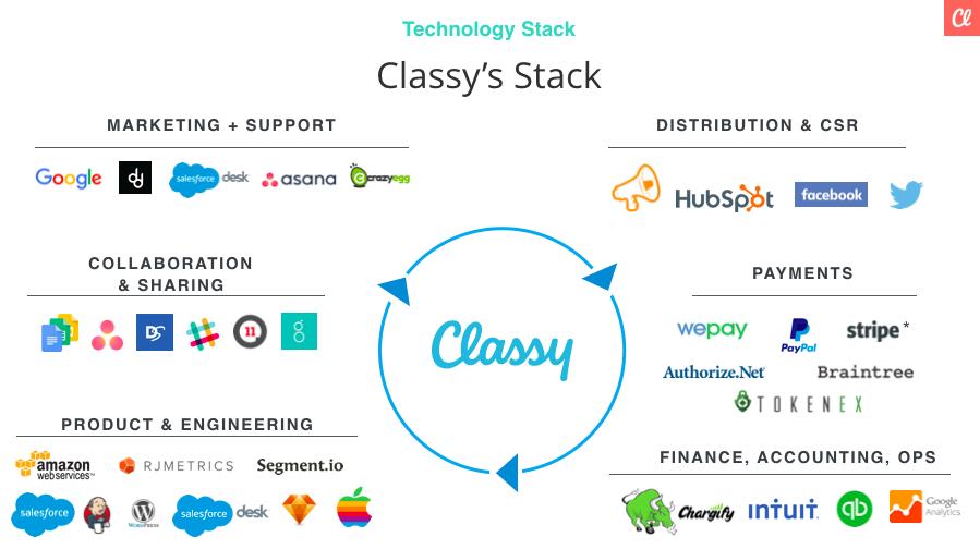 classy ecosystem