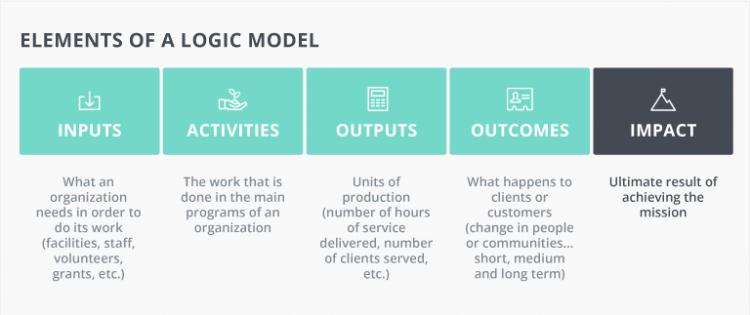 logic-model-upenn