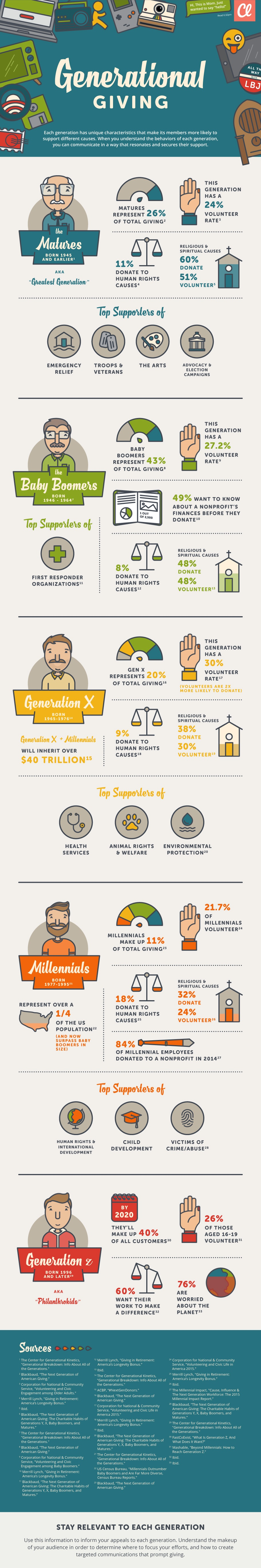 Infographic on differences in generational giving