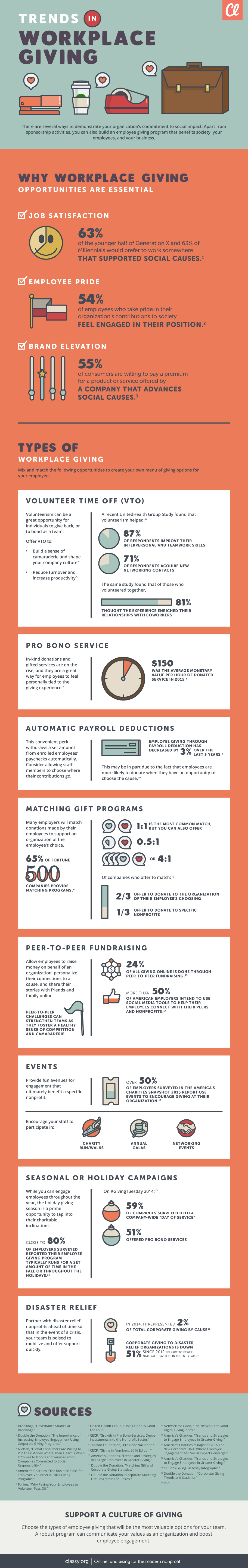 Infographic on trends in workplace giving