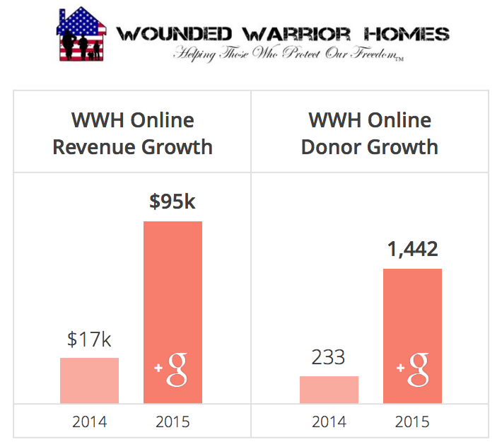 Google for nonprofits results for WWH