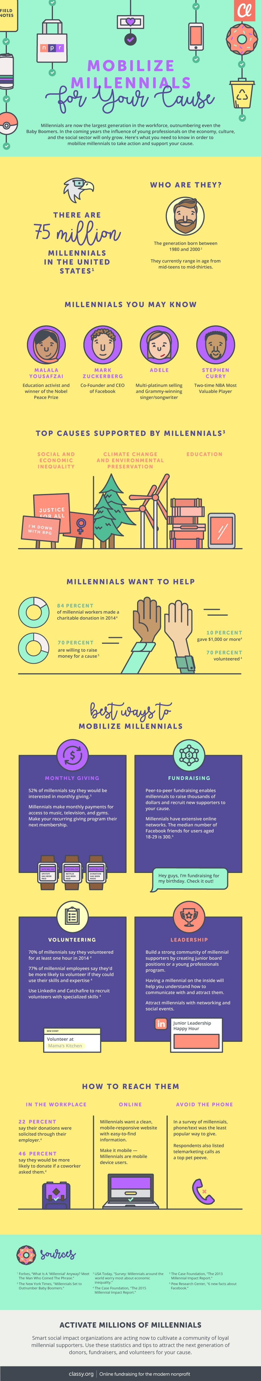 mobilize millennials infographic