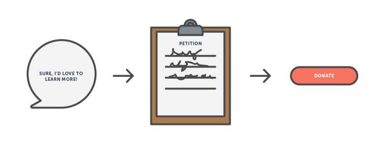 consistency illustration