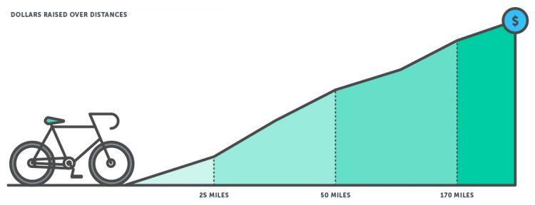 martyrdom effect graph