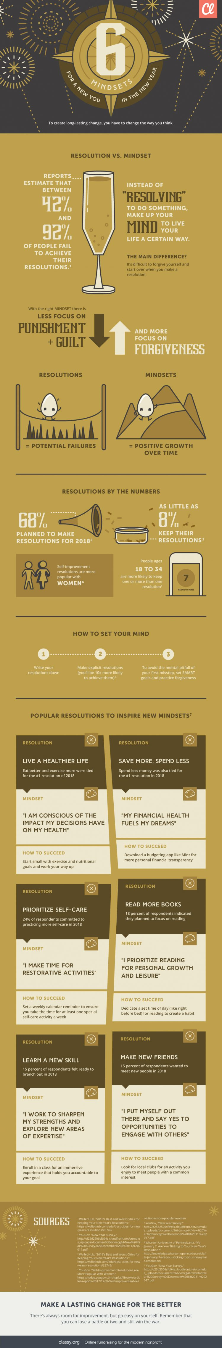 Infographic about adopting mindsets instead of new year's resolutions