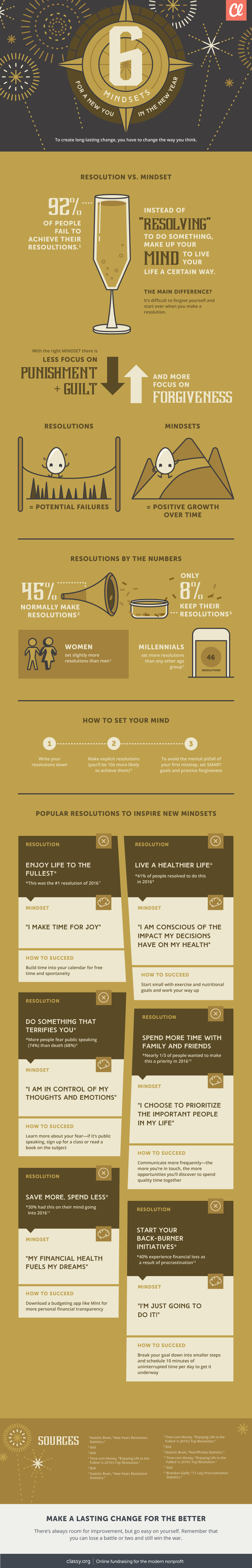 Infographic on new year