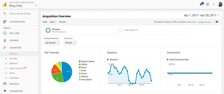 Google Analytics acquisition tab