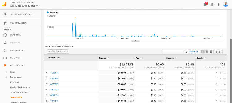 google analytics transactions