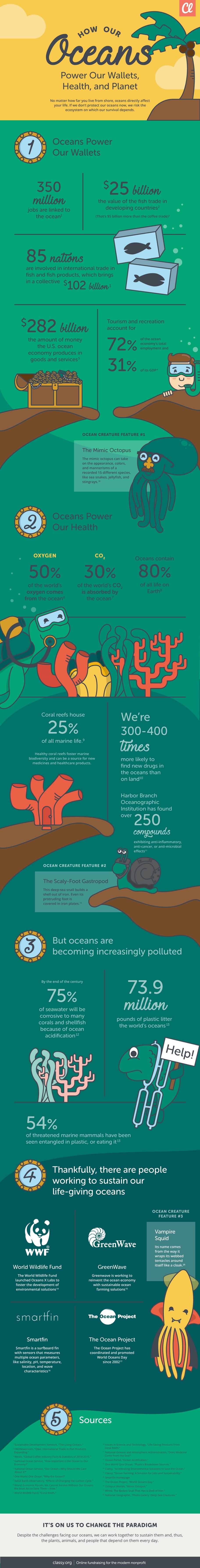 ocean nonprofits infographic