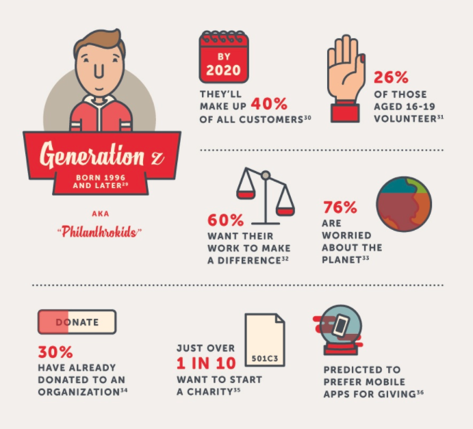 Gen Z  The Next Generation of Donors  1574d37841e