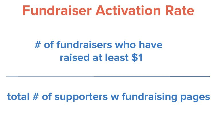 fundraiser activation rate